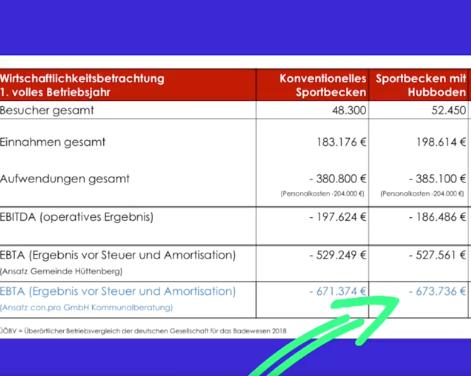 Tatsächliche Kosten für Hallenbadneubau durch Planungs- und Kommunalbertungsbüro ermittelt